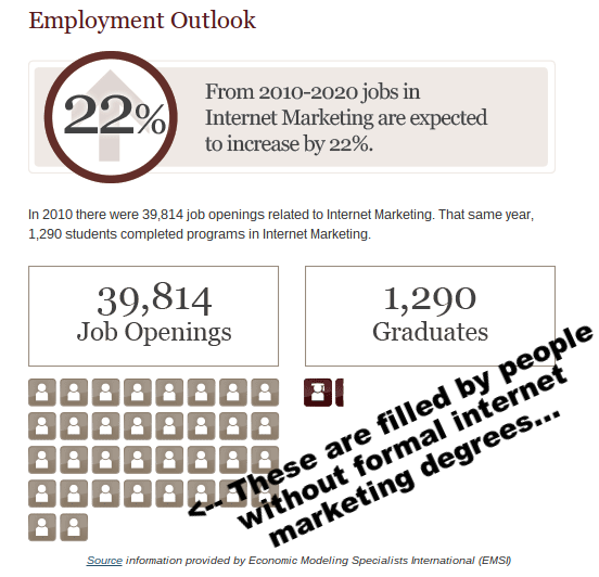 internet marketing employment outlook