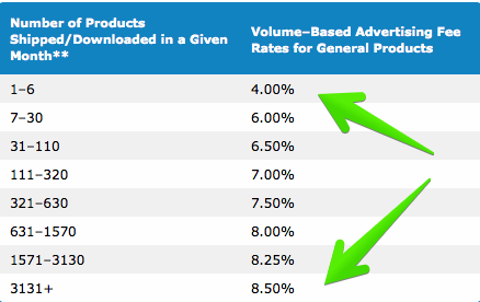 volume based advertising chart amazon associates
