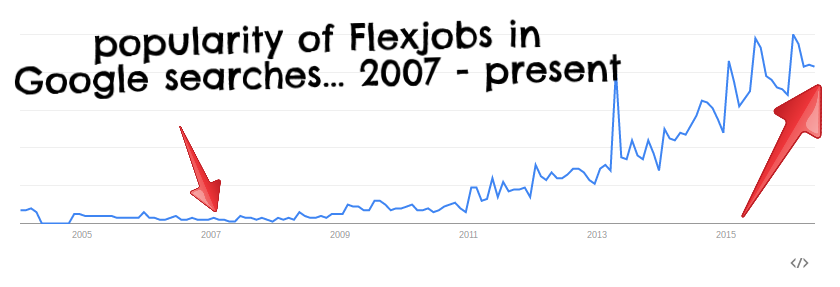 flexjobs popularity