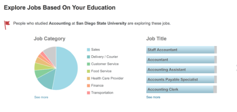 aftercollege job search breakdown