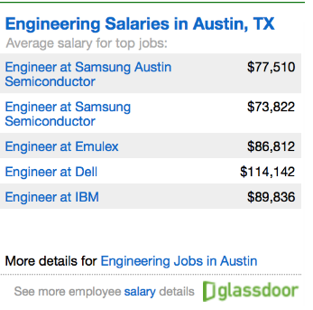 glassdoor salaries engineering
