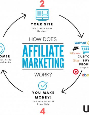 affiliate marketing wa graphic 2019